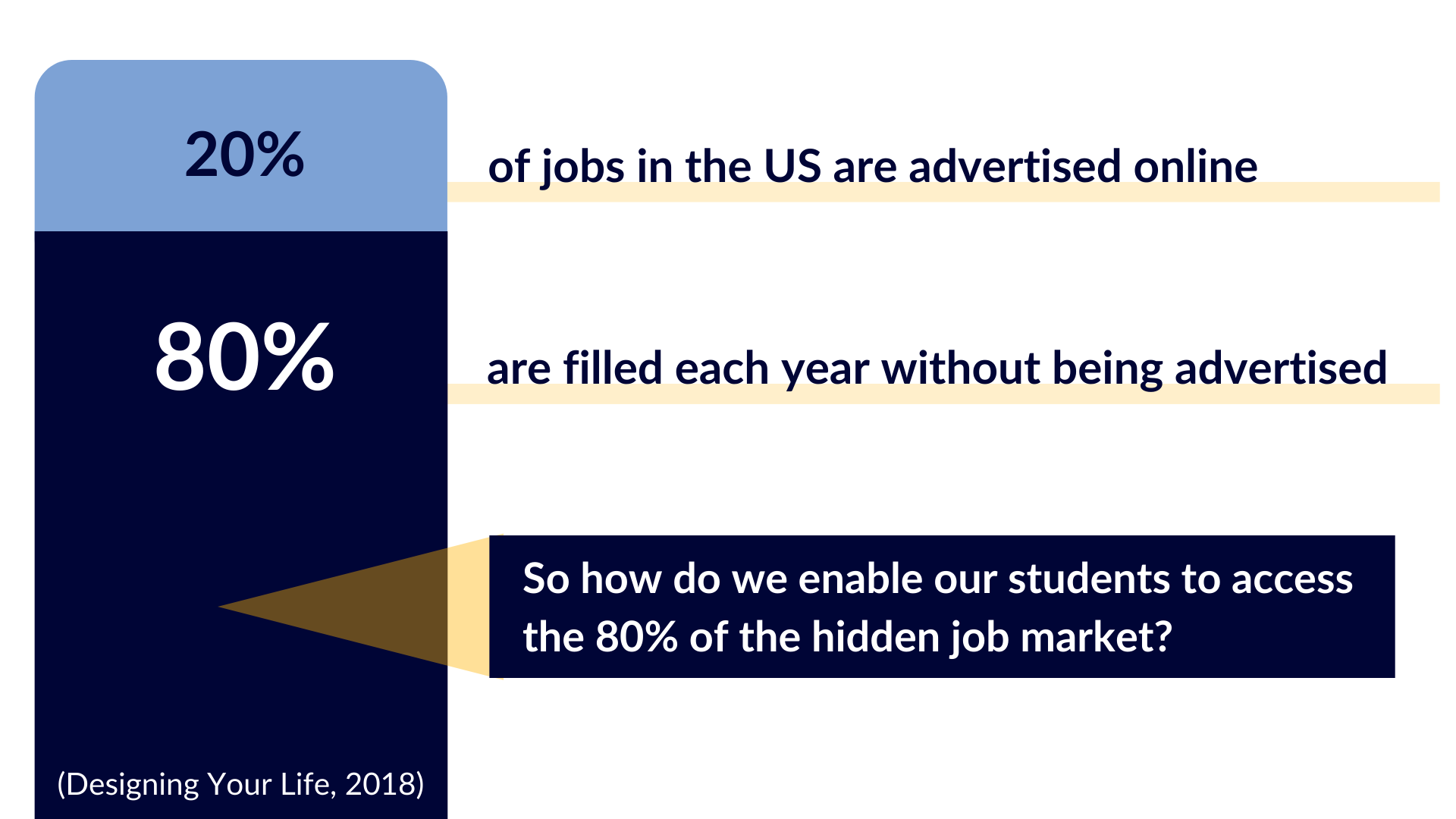 20% of jobs are advertised online. 80% are filled each year without being advertised.